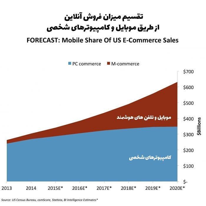 فروش آنلاین کالا و خدمات